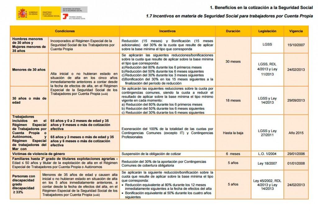Requisitos de la tarifa plana para autónomos